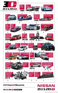 nissan-celebrates-30-years-of-nismo_2