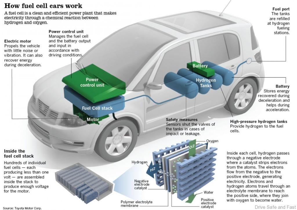fuel-cell-car