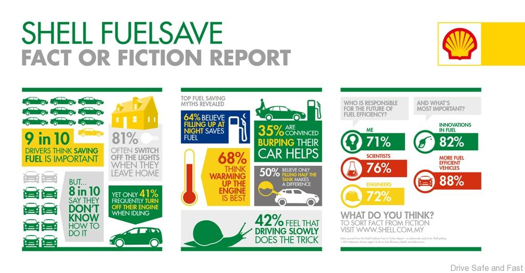 Shell-FuelSave-Fact-or-Fiction-Report-Infographic