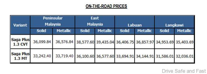 Proton-Saga-Plus-Prices
