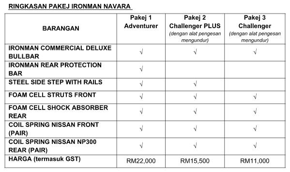 07 Ironman 4x4 Nissan Navara
