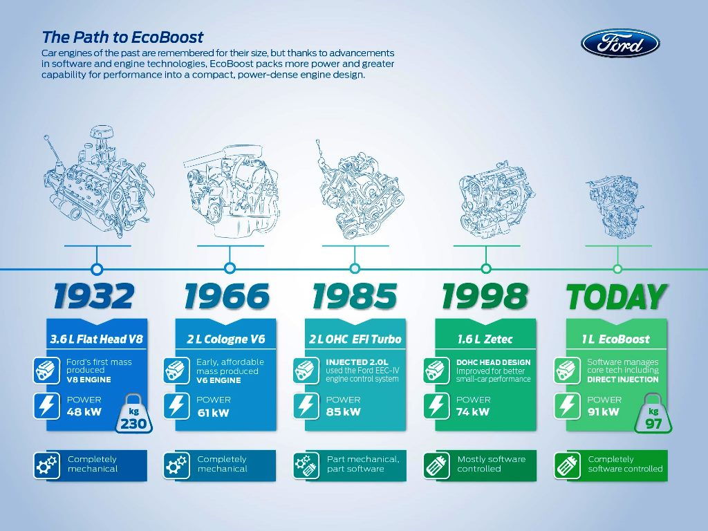 The Secret Behind the EcoBoost Engine_Web_June_03-01_today