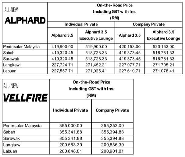 Toyota Alphard & Vellfire Price