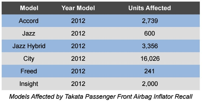 Takata passenger front airbag recall