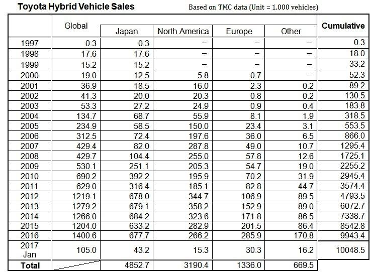 Toyota Hybrid Vehicle Sales