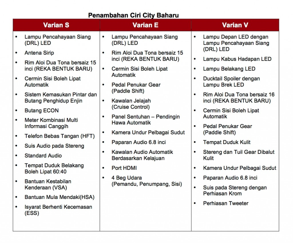 01-1 Official Launch of the New City_BM_PRelease - Features Table