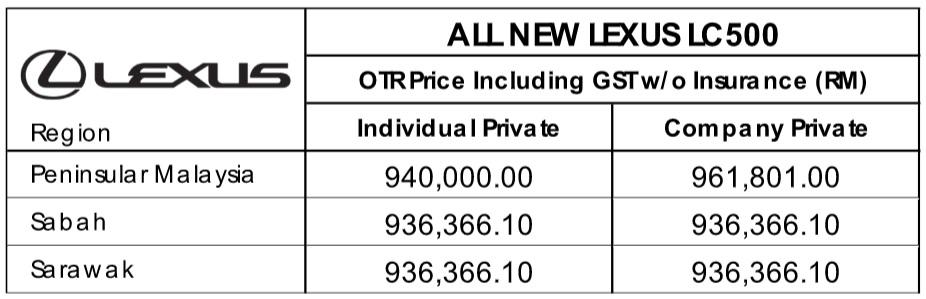 Lexus LC500 Price