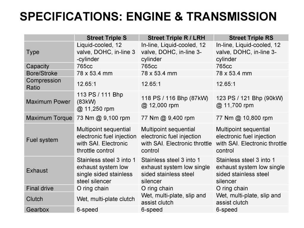2018 Triumph Street Triple_Specifications-0