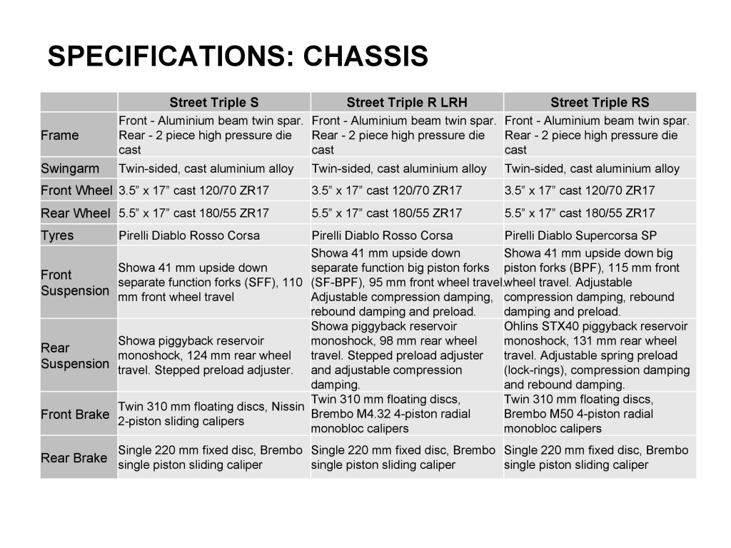 2018 Triumph Street Triple_Specifications-2