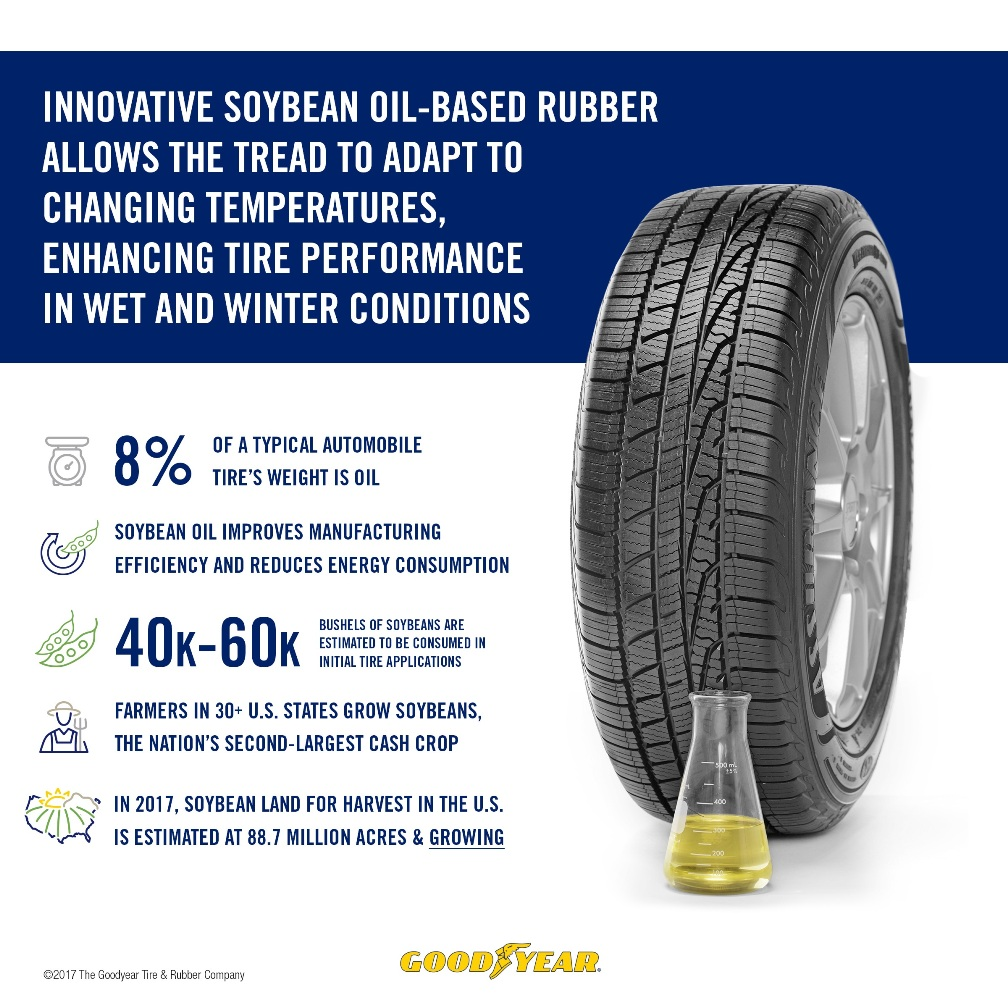 Goodyear Soy Tire Infographic
