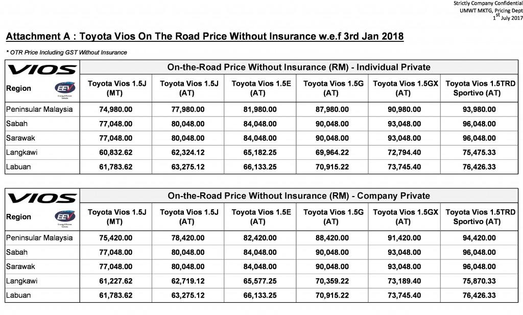 Senarai harga Toyota Vios 2018. Klik untuk besarkan.