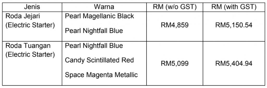 Honda EX5 price list