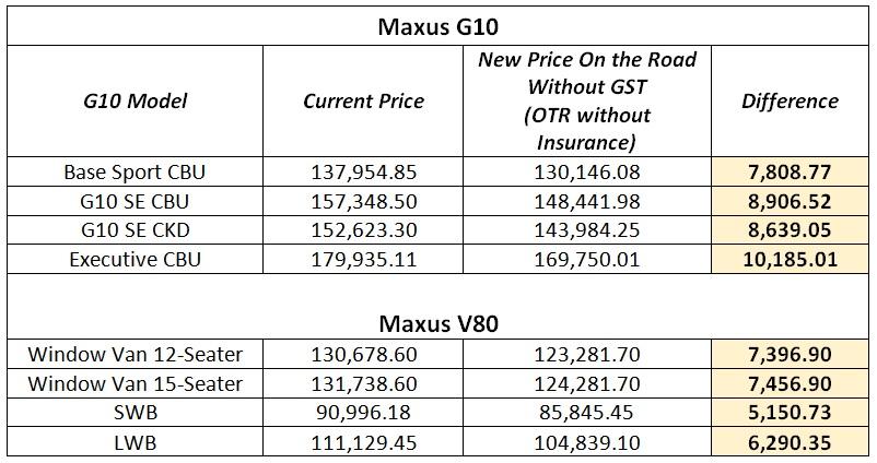 Maxus price list gst