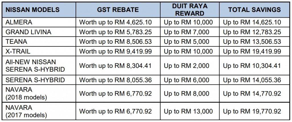 Nissan Price GST