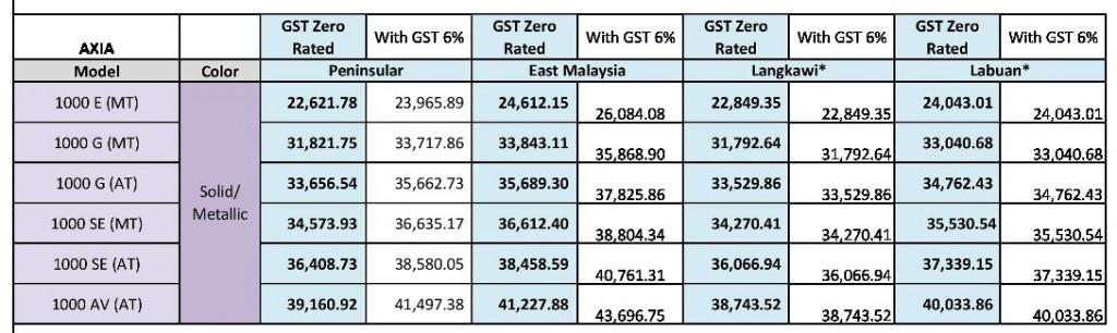 Perodua Price List Axia