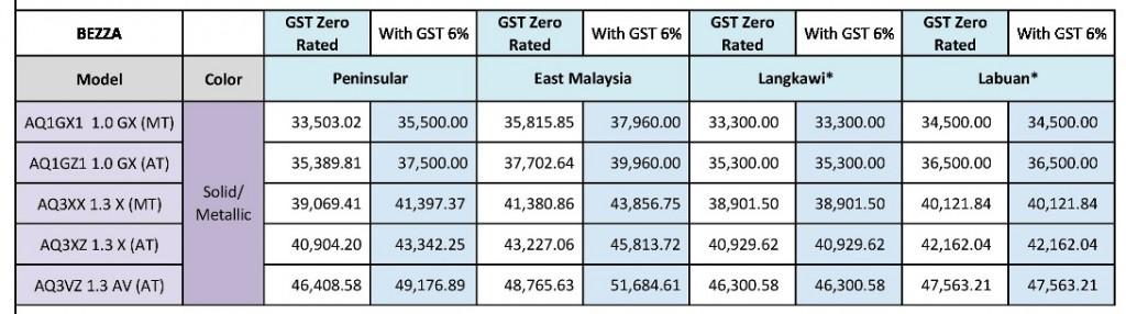 Perodua Price List Bezza