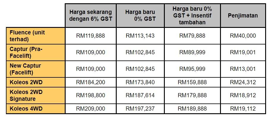 Renault price list gst BM